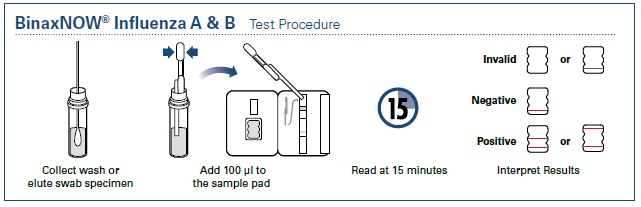 binax-flu-test-procedure