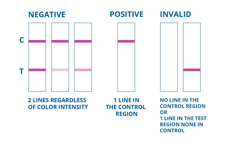 Urine Drug Test Results