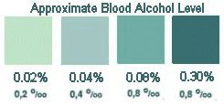 alcohol test results