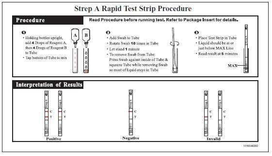 Strep Throat Test 113